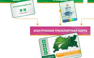Оплата транспортной карты через Сбербанк Онлайн: пошаговая инструкция