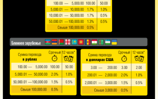 Порядок регистрации на Вестерн Юнион и использования системы