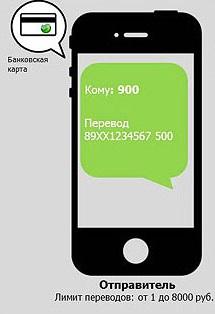 восточный экспресс банк кредит калькулятор