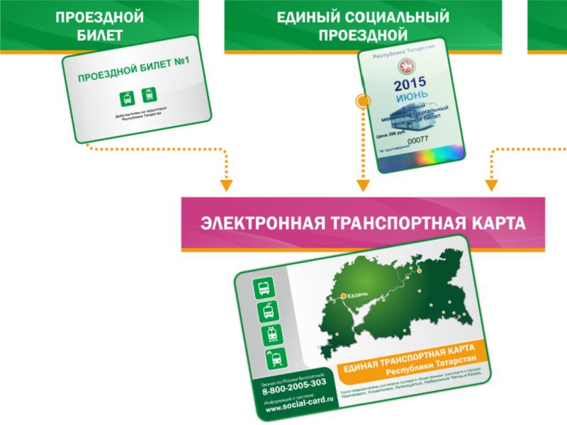 Как можно оплатить транспортную карту через Сбербанк Онлайн