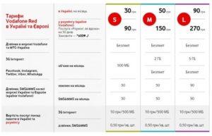 Тарифы мобильного оператора