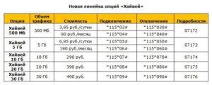 Условия увеличения интернет-трафика на Билайне